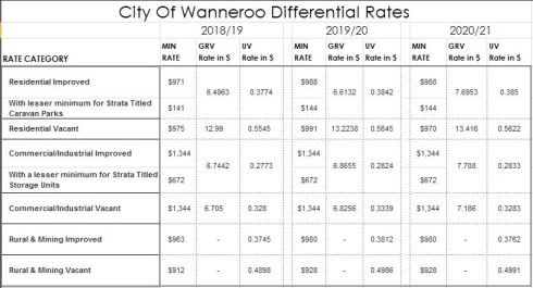 rates comparison table